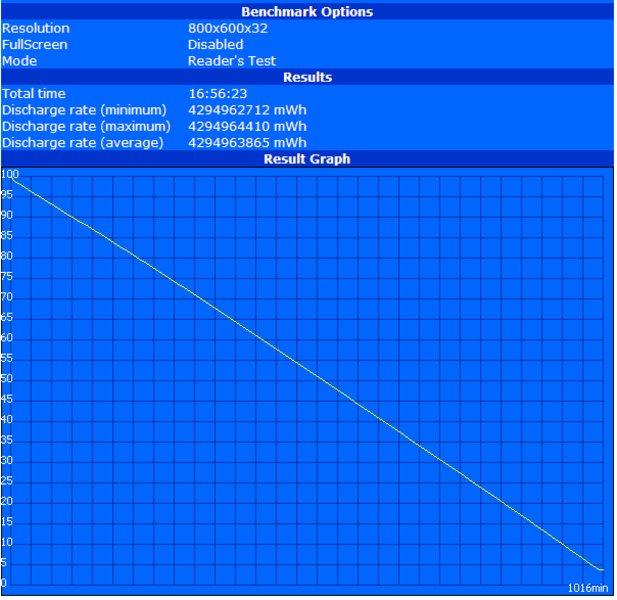 Analisis del netbook MSI Wind U115 Hybrid Luxury ...