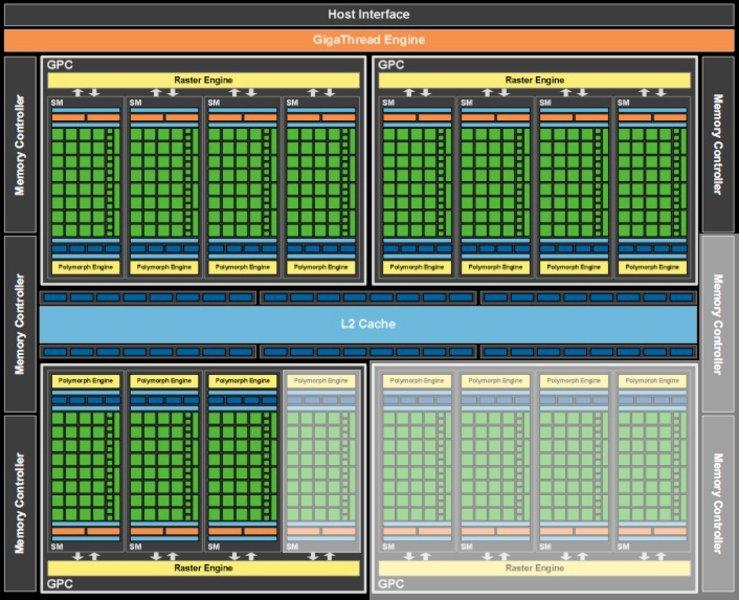 An lisis de la nvidia geforce gtx 480m fermi en el clevo for Arquitectura basica pdf