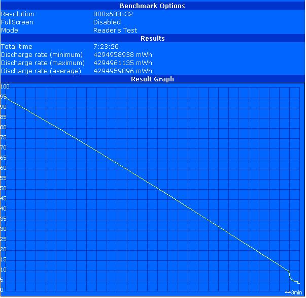 Análisis del Netbook Dell Latitude 2100