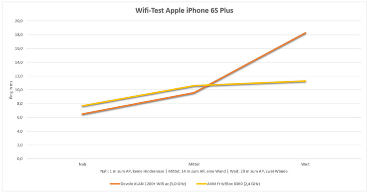 an u00e1lisis completo del smartphone apple iphone 6s plus