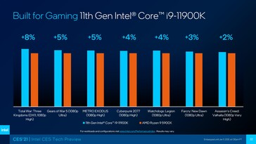 Intel Rocket Lake-S Core i9-11900K vs AMD Ryzen 9 5900X en los juegos. (Fuente: Intel)