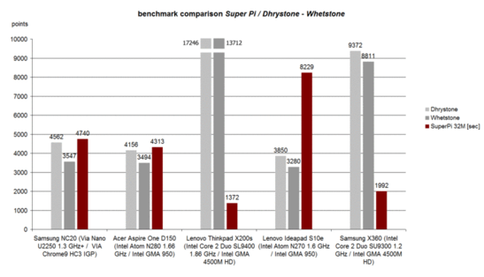 Benchmark Dhrystone/Whetstone - SuperPi