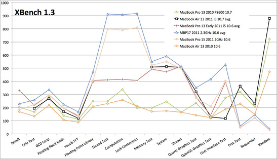 XBench 1.3 comparación con MacBooks de 2010 y 2011.