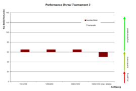 Performance Unreal Tournament 3