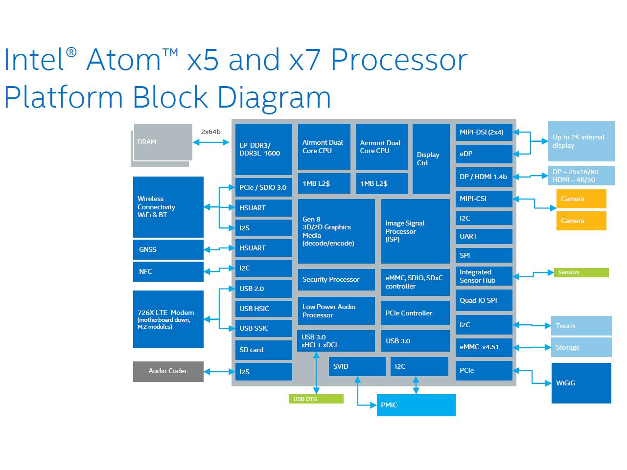 Resultado de imagen de Intel Atom x5-Z8300